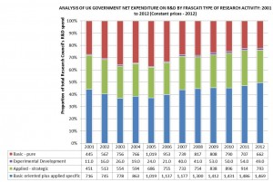 ONS analysis of spend 2012