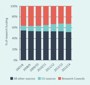 Fig 1 proportion of research funding to UK HEIs