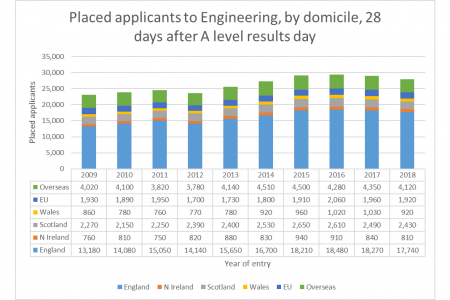 !New! DATA BLOG: Will this year's undergraduate engineering intake really be bad news? An interim assessment of placed UCAS applicants for this autumn highlights that engineering follows a sector-wide slide in placed applicants overall but bucks a sector increase in applicants placed from the EU and a bumper crop of placed applicants from overseas.