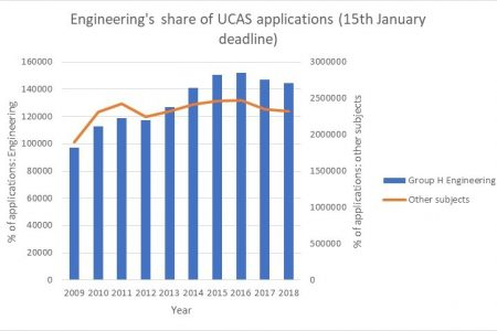 UCAS January 15th deadline data: applications to Engineering are down for the first time since the introduction of tuition fees, and it's not just those from Europe. Take a look at our summary analysis of today's UCAS data
